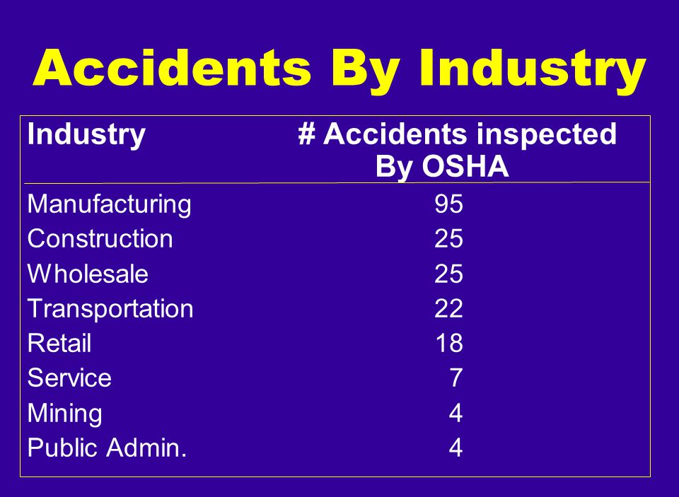 Accidents By Industry Industry # Accidents inspected By OSHA