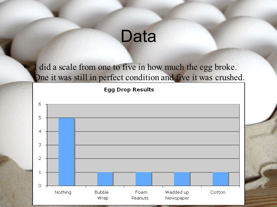 Data I did a scale from one to five in how much the egg broke.