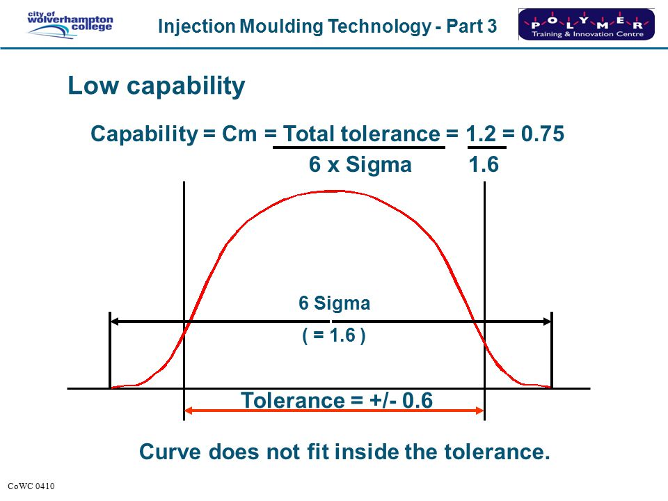 Low capability Capability = Cm = Total tolerance = 1.2 = 0.75