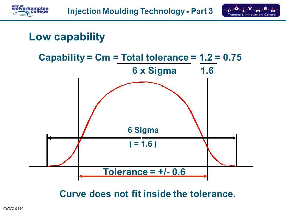 Low capability Capability = Cm = Total tolerance = 1.2 = 0.75