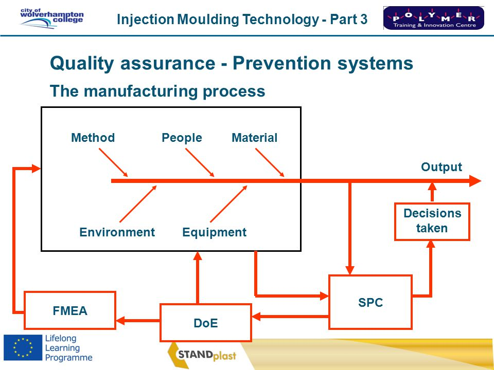 Quality assurance - Prevention systems