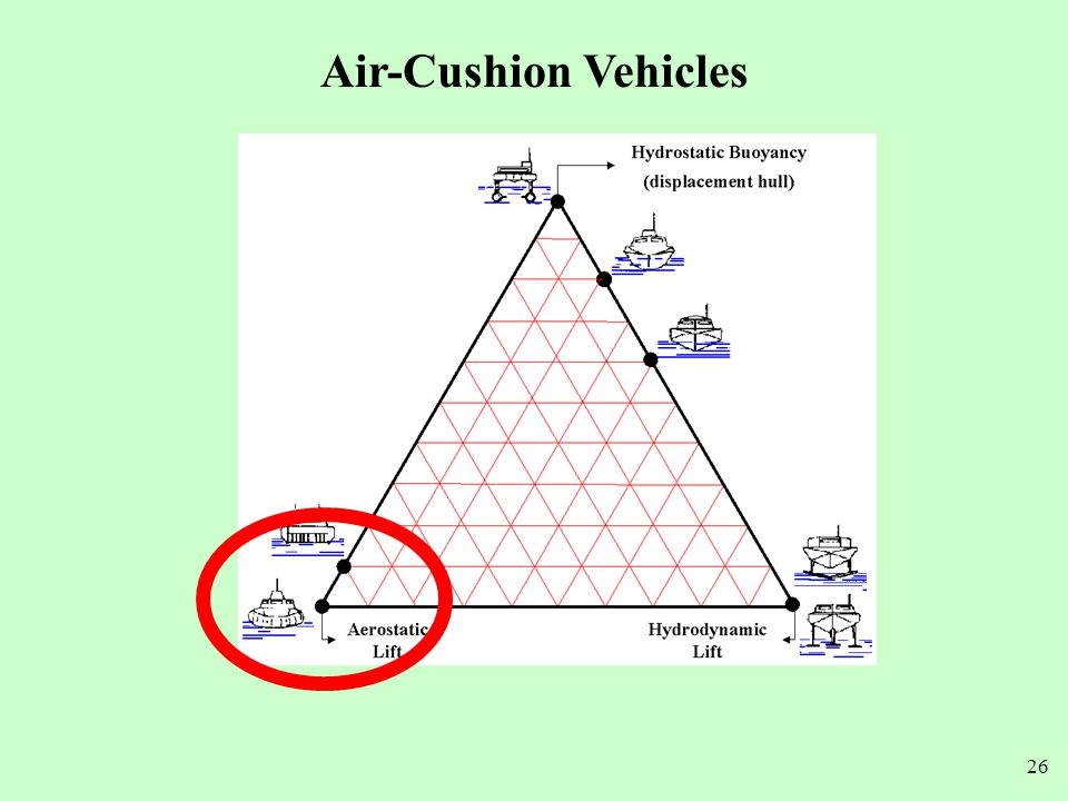 Air-Cushion Vehicles