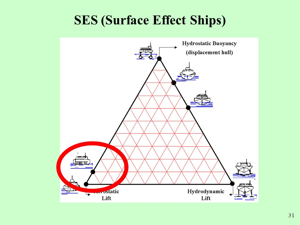 SES (Surface Effect Ships)