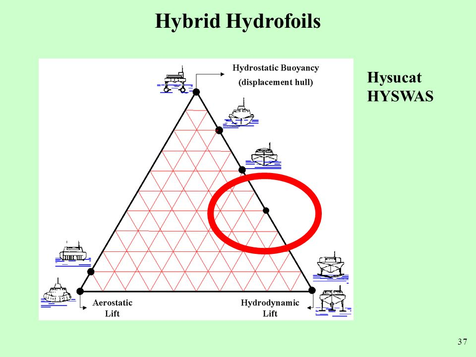 Hybrid Hydrofoils Hysucat HYSWAS
