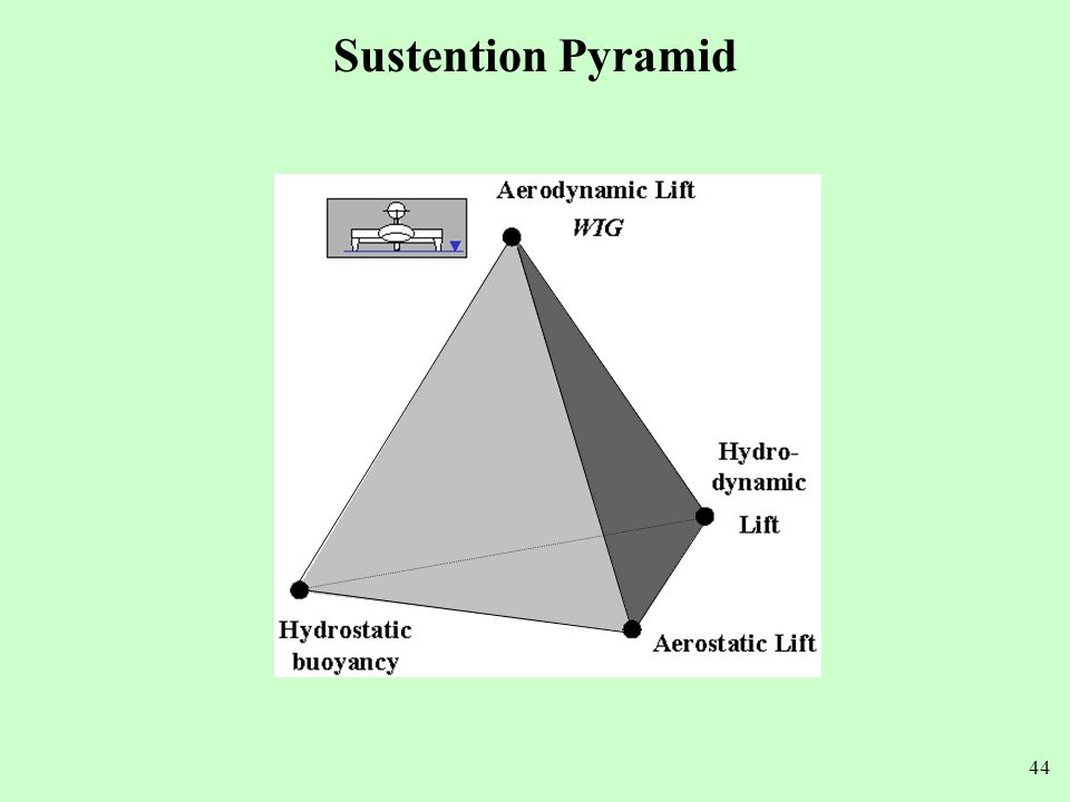 Sustention Pyramid