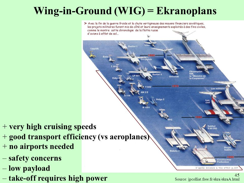 Wing-in-Ground (WIG) = Ekranoplans