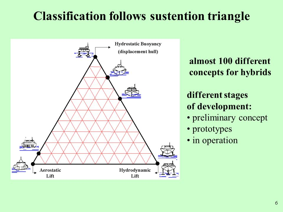 Classification follows sustention triangle