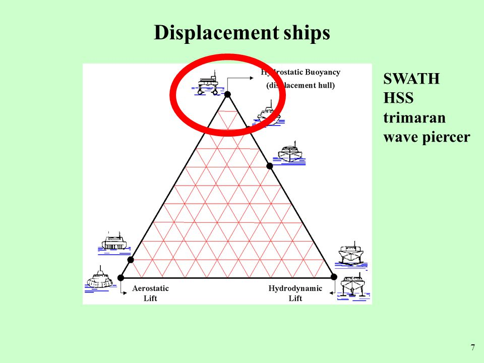 Displacement ships SWATH HSS trimaran wave piercer