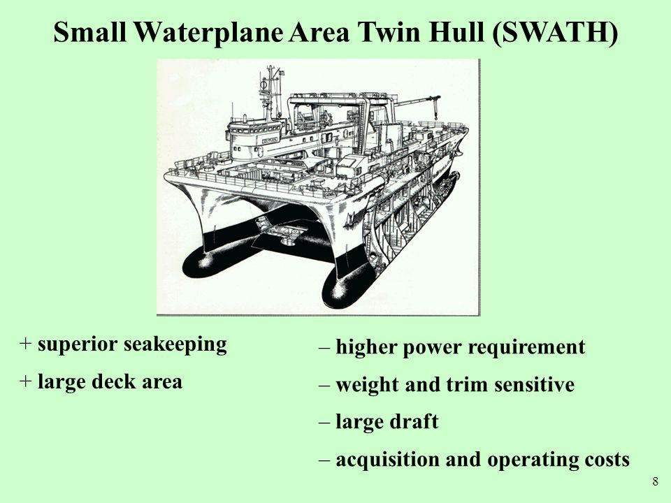 Small Waterplane Area Twin Hull (SWATH)
