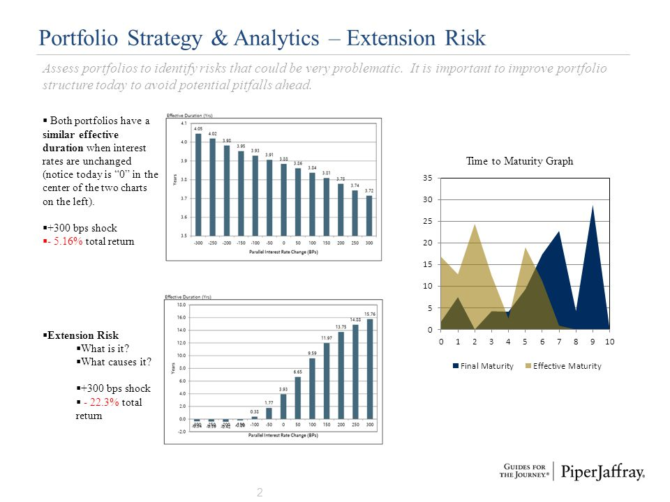 Portfolio Strategy & Analytics – Extension Risk