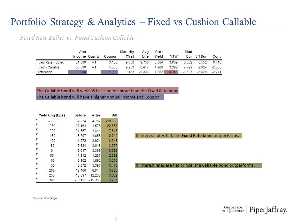 Portfolio Strategy & Analytics – Fixed vs Cushion Callable