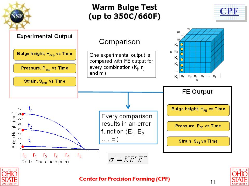 Warm Bulge Test (up to 350C/660F)