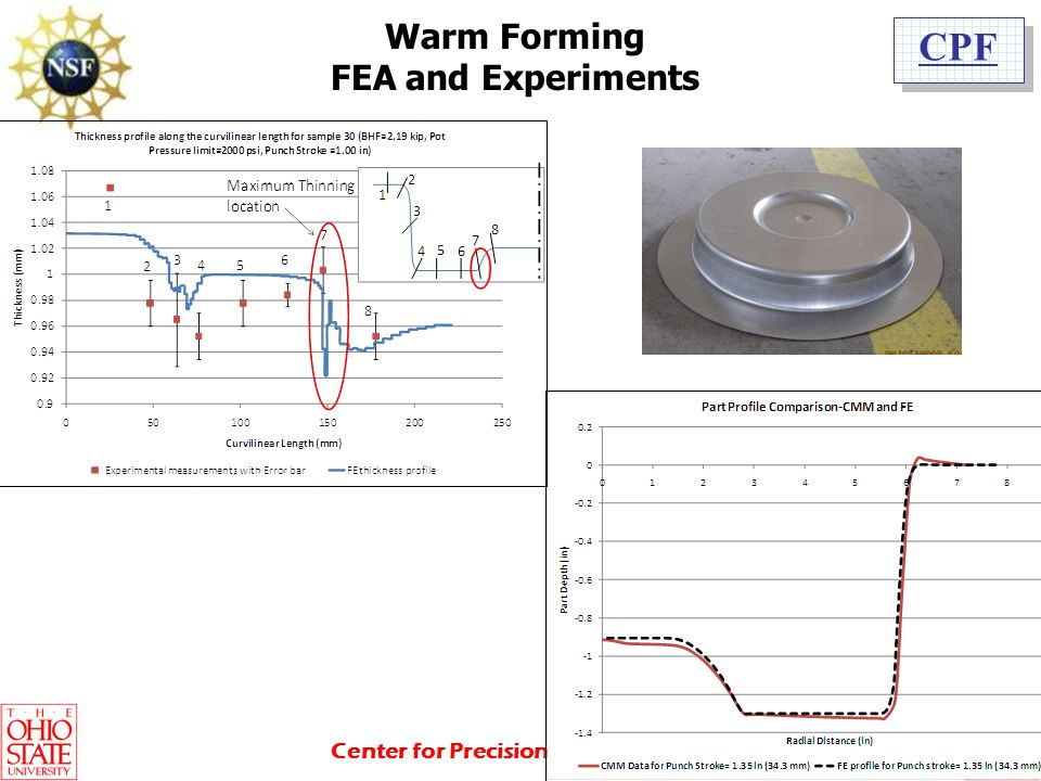 Warm Forming FEA and Experiments