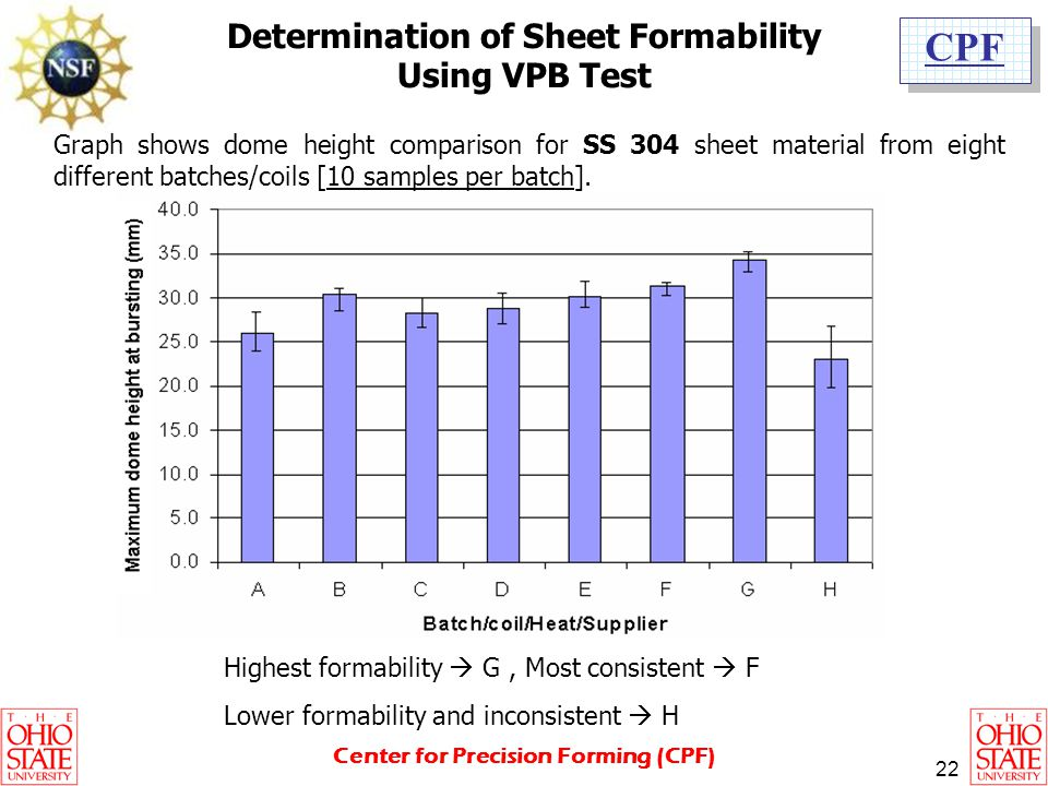 Determination of Sheet Formability