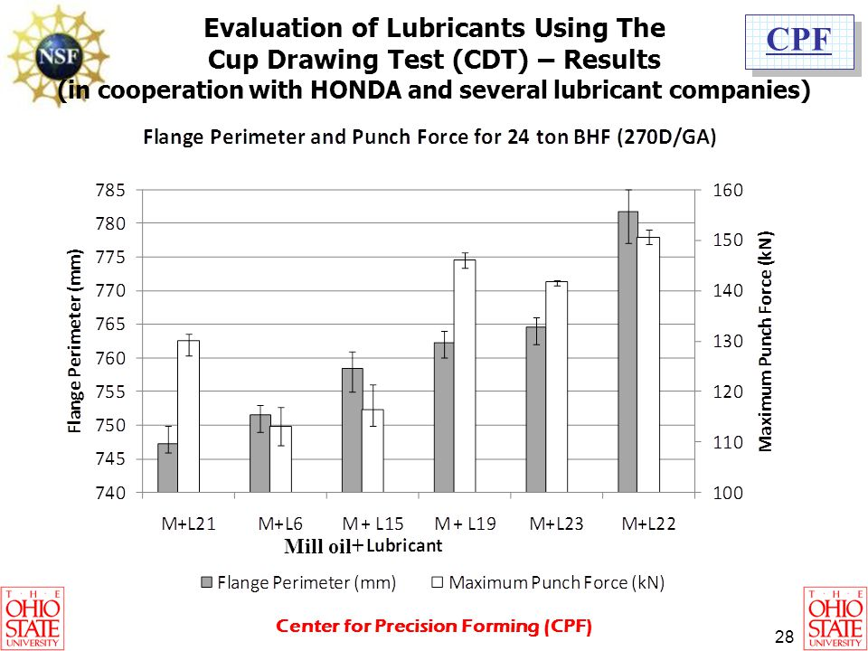 Evaluation of Lubricants Using The Cup Drawing Test (CDT) – Results