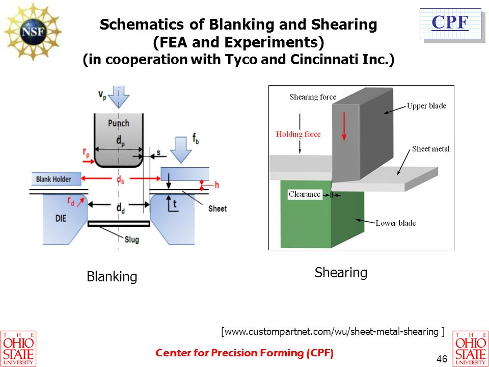 Schematics of Blanking and Shearing (FEA and Experiments)