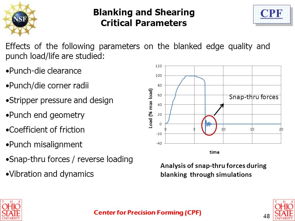 Blanking and Shearing Critical Parameters