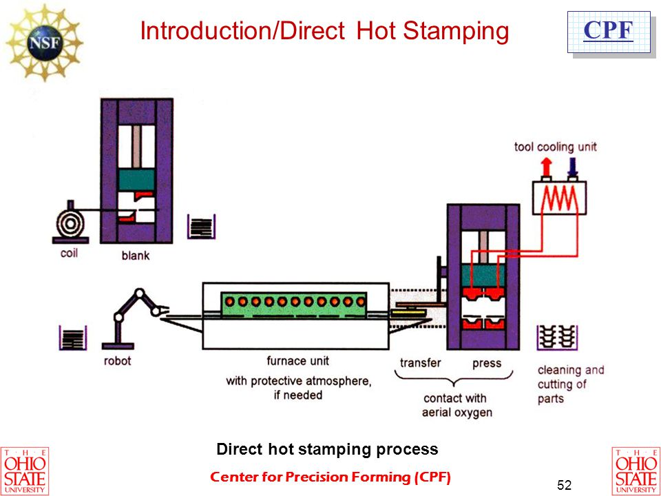 Introduction/Direct Hot Stamping