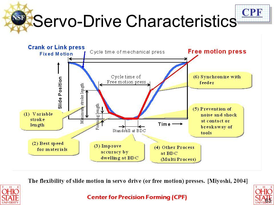 Servo-Drive Characteristics 2/2