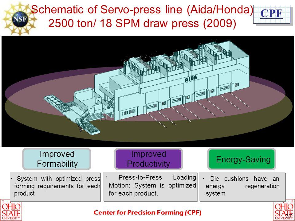 Schematic of Servo-press line (Aida/Honda)