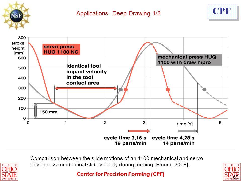 Applications- Deep Drawing 1/3