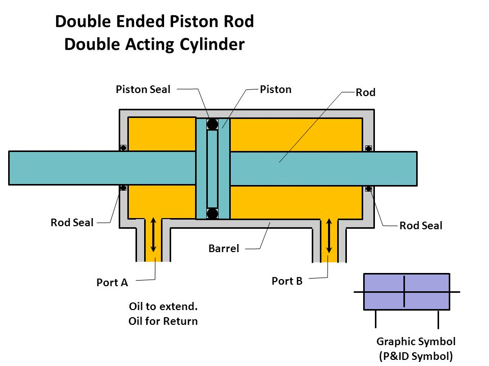 Double Ended Piston Rod Double Acting Cylinder