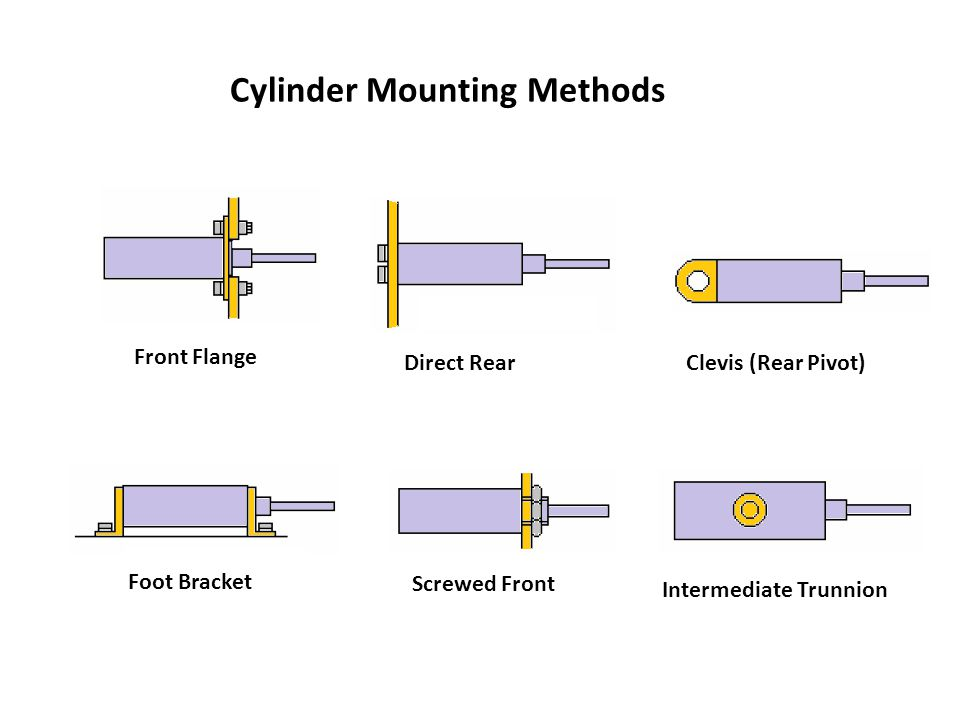 Cylinder Mounting Methods