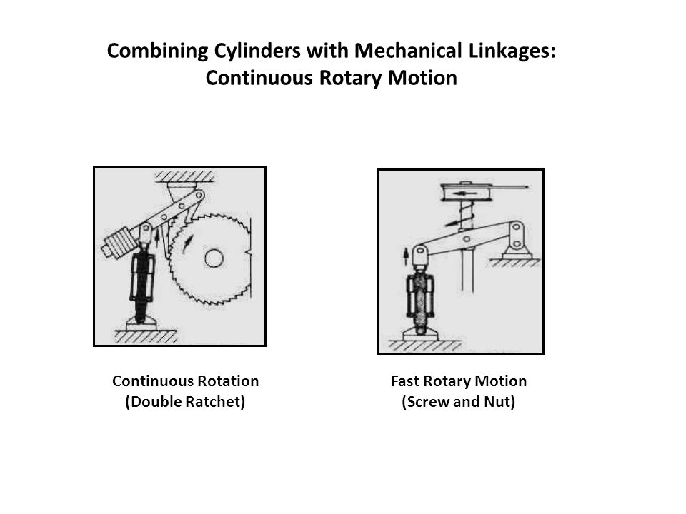 Combining Cylinders with Mechanical Linkages: Continuous Rotary Motion
