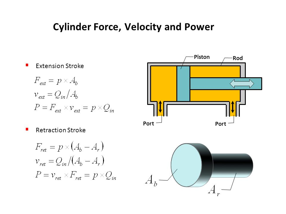 Cylinder Force, Velocity and Power
