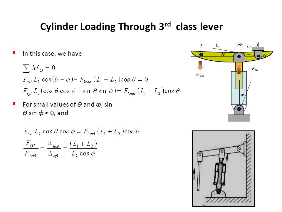 Cylinder Loading Through 3rd class lever