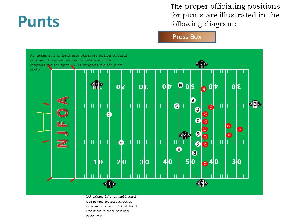 The proper officiating positions for punts are illustrated in the following diagram: