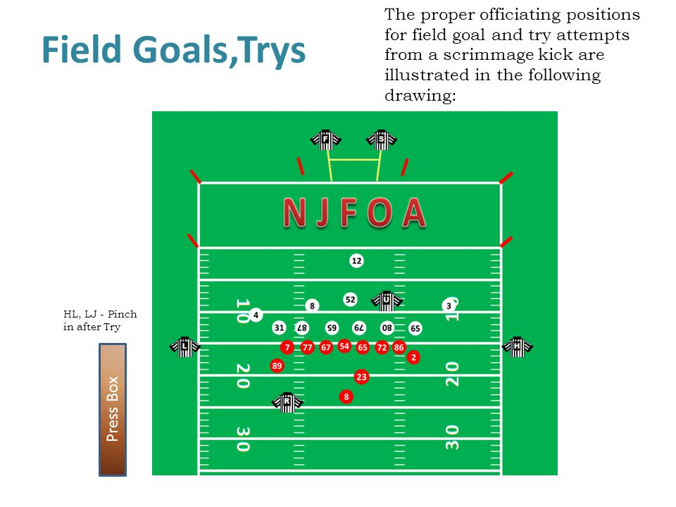 The proper officiating positions for field goal and try attempts from a scrimmage kick are illustrated in the following drawing: