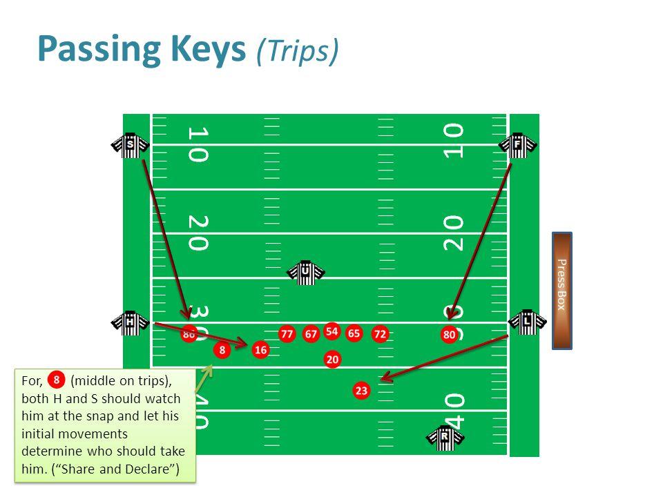 Passing Keys (Trips)