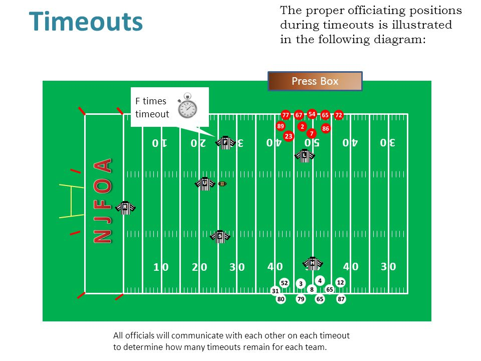 Timeouts The proper officiating positions during timeouts is illustrated in the following diagram: 1 0.