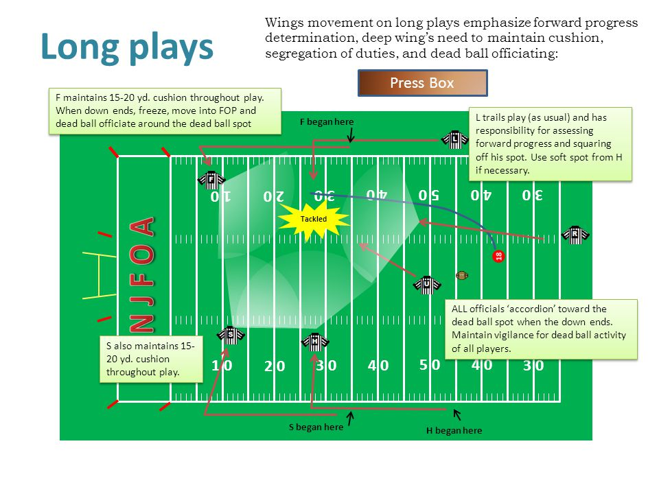 Wings movement on long plays emphasize forward progress determination, deep wing's need to maintain cushion, segregation of duties, and dead ball officiating: