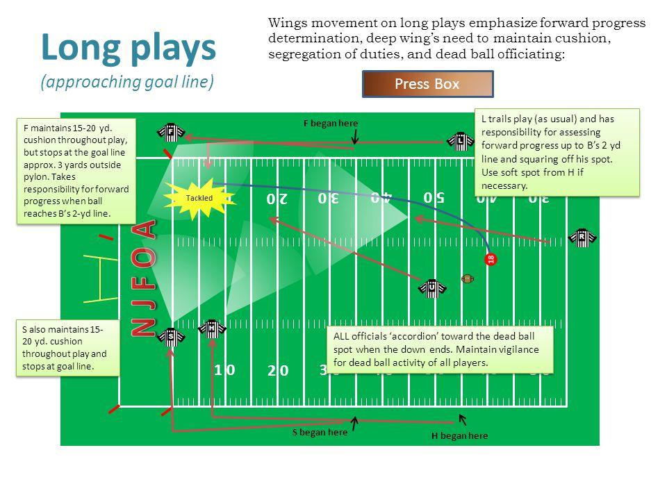 Long plays (approaching goal line) 1 0 4 0 2 0 3 0 5 0 Press Box