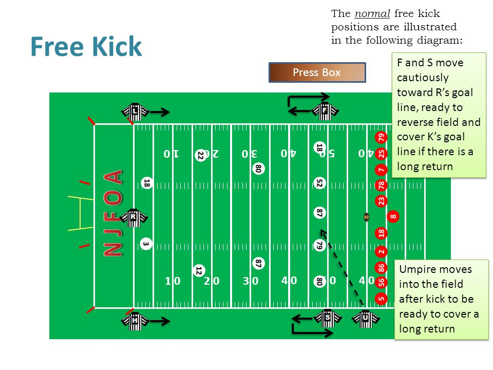 The normal free kick positions are illustrated in the following diagram: