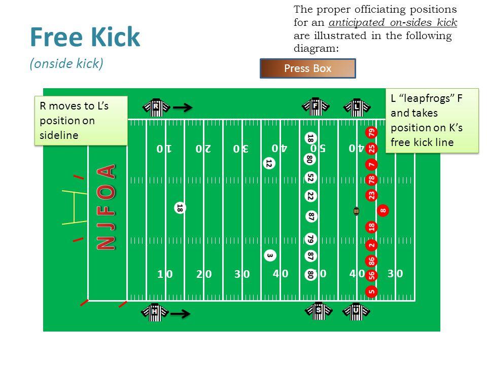 Free Kick (onside kick)
