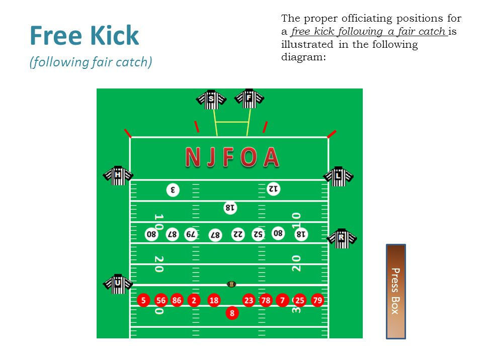 Free Kick (following fair catch)