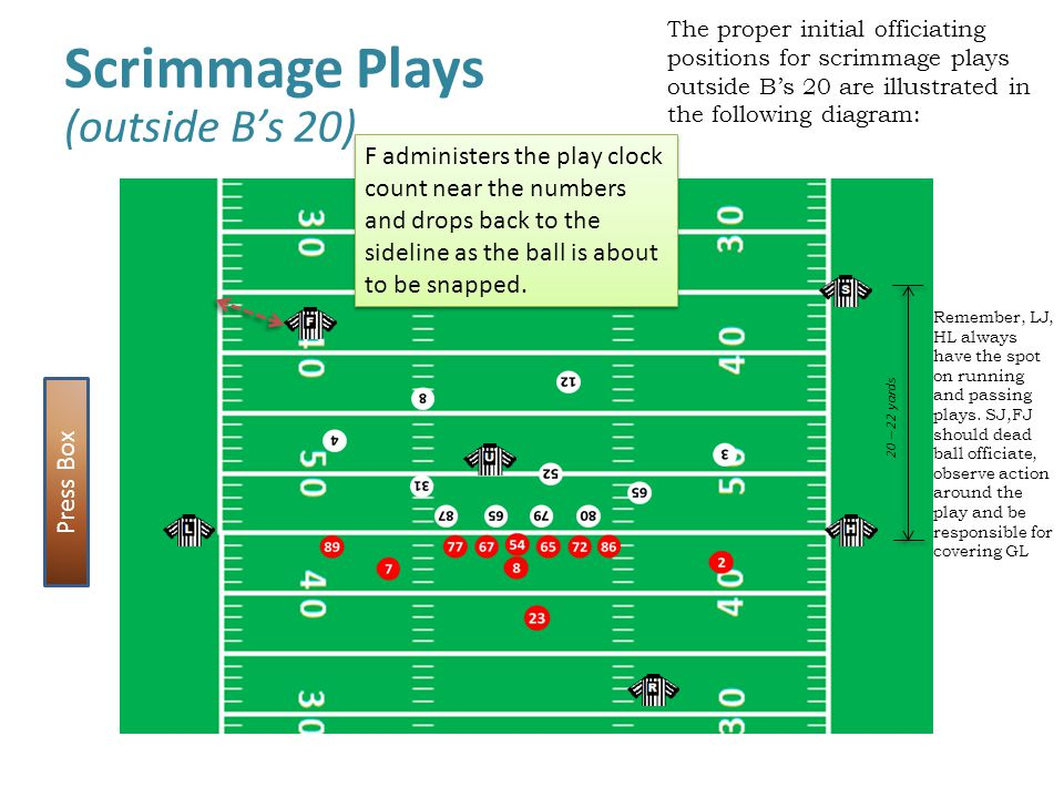 Scrimmage Plays (outside B's 20)