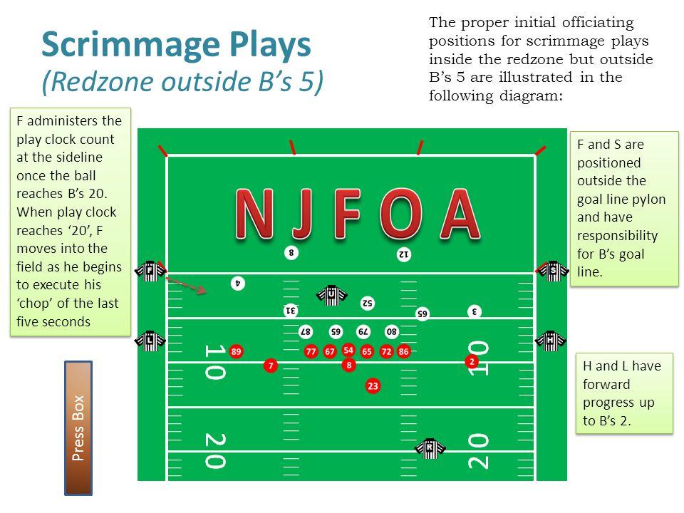 Scrimmage Plays (Redzone outside B's 5) Press Box