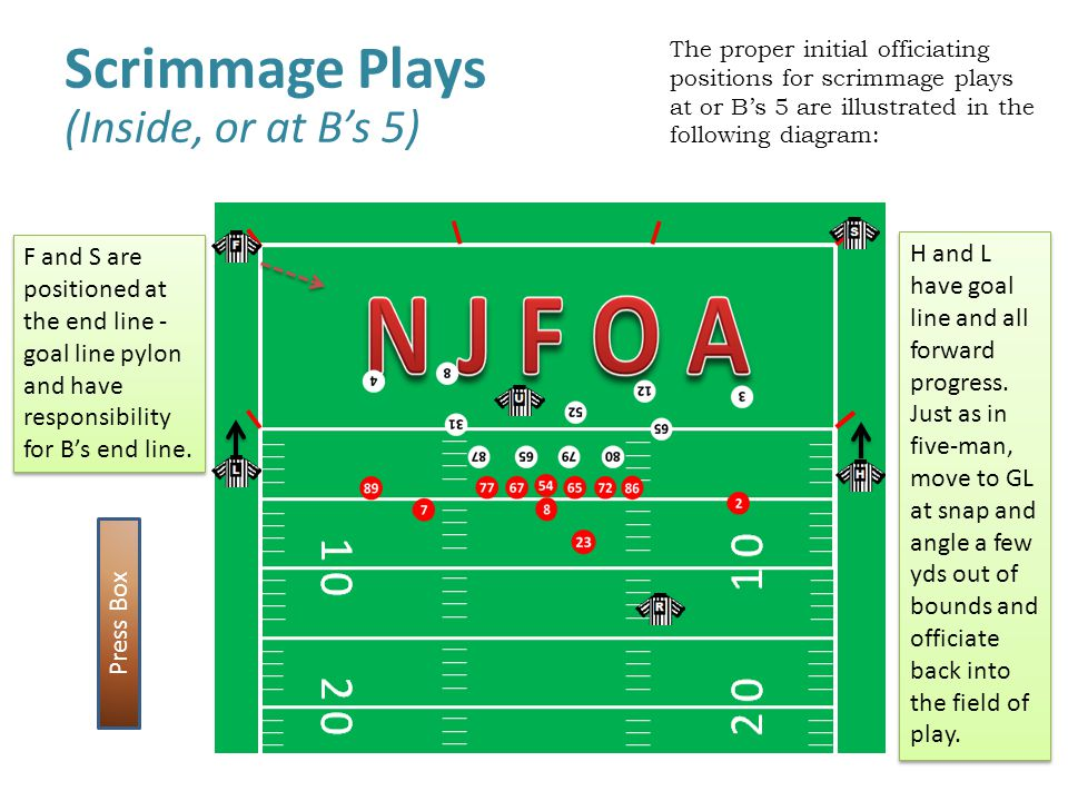 Scrimmage Plays (Inside, or at B's 5)