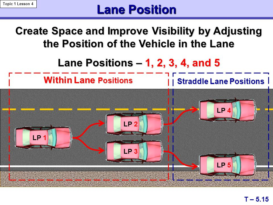 Straddle Lane Positions