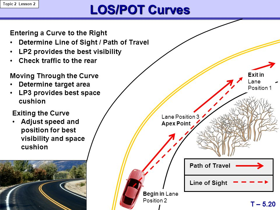 LOS/POT Curves Entering a Curve to the Right