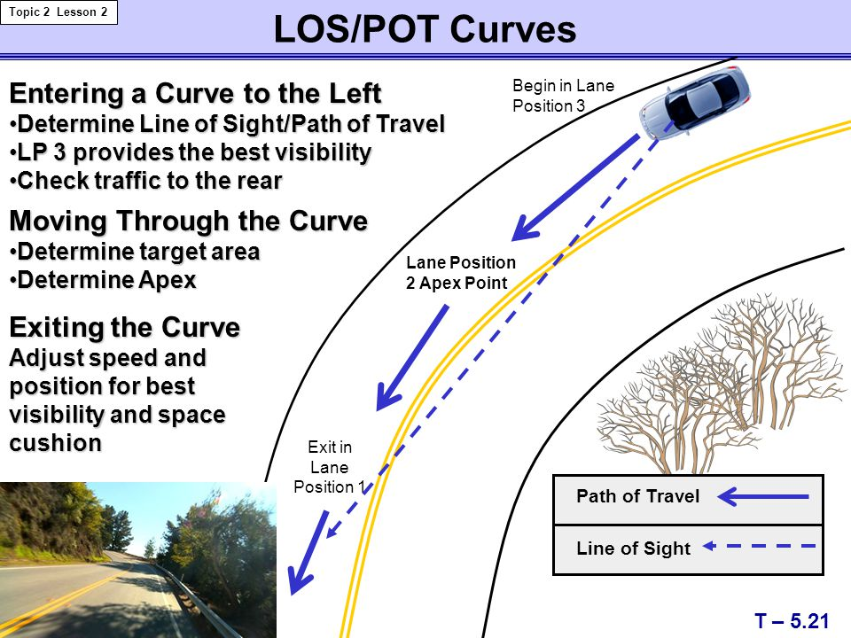LOS/POT Curves Entering a Curve to the Left Moving Through the Curve