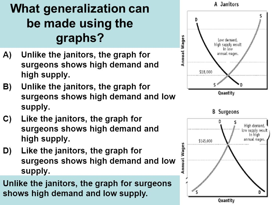 What generalization can be made using the graphs