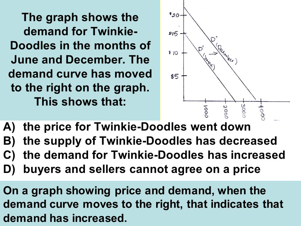 the price for Twinkie-Doodles went down