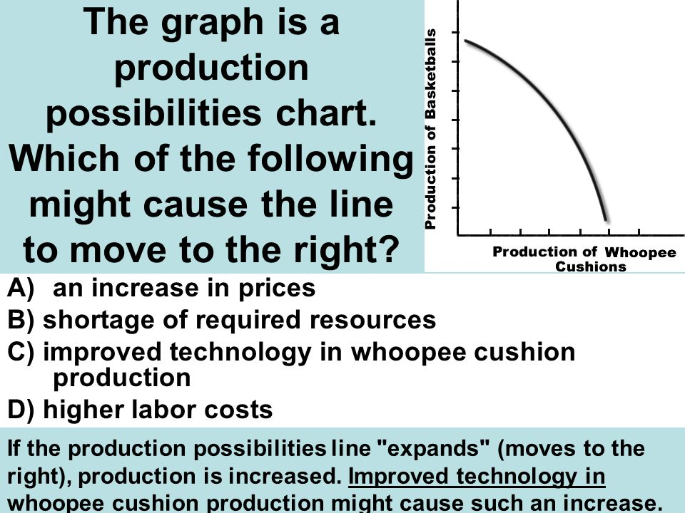 The graph is a production possibilities chart