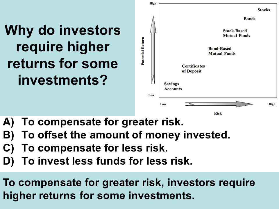 Why do investors require higher returns for some investments