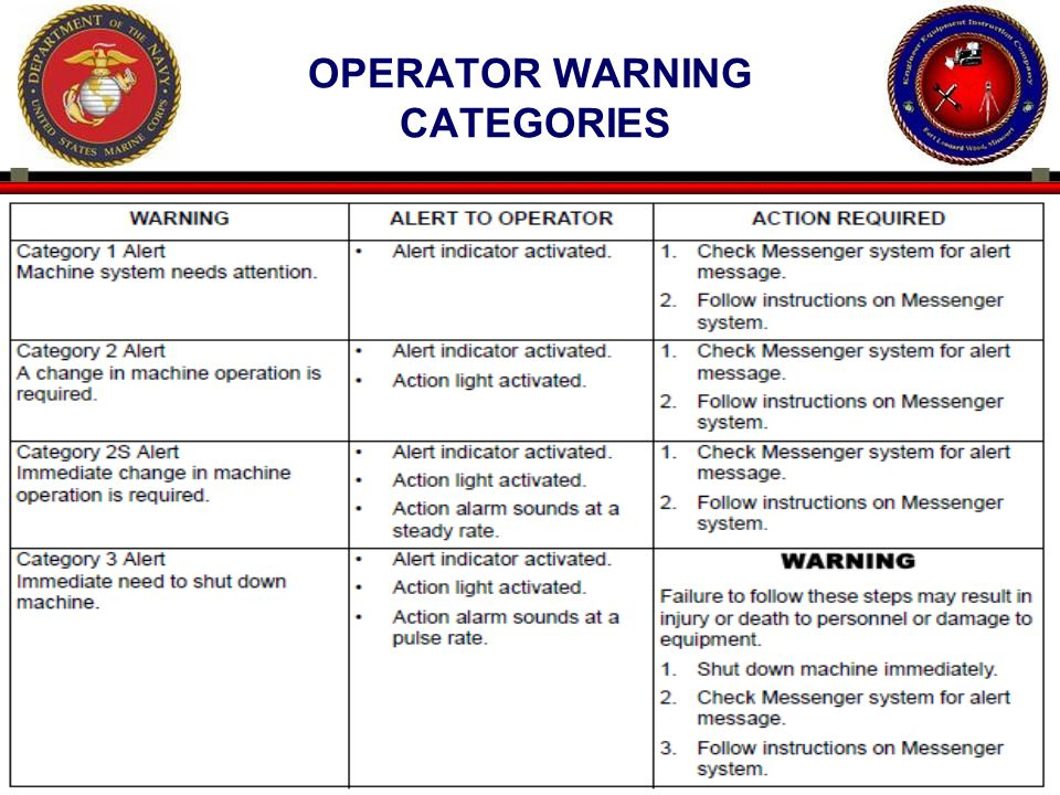 OPERATOR WARNING CATEGORIES